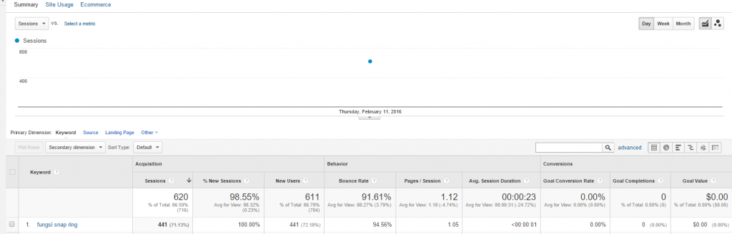 Channels   Google Analytics.png