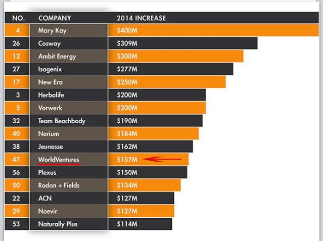 world-ventures-revenues.jpg